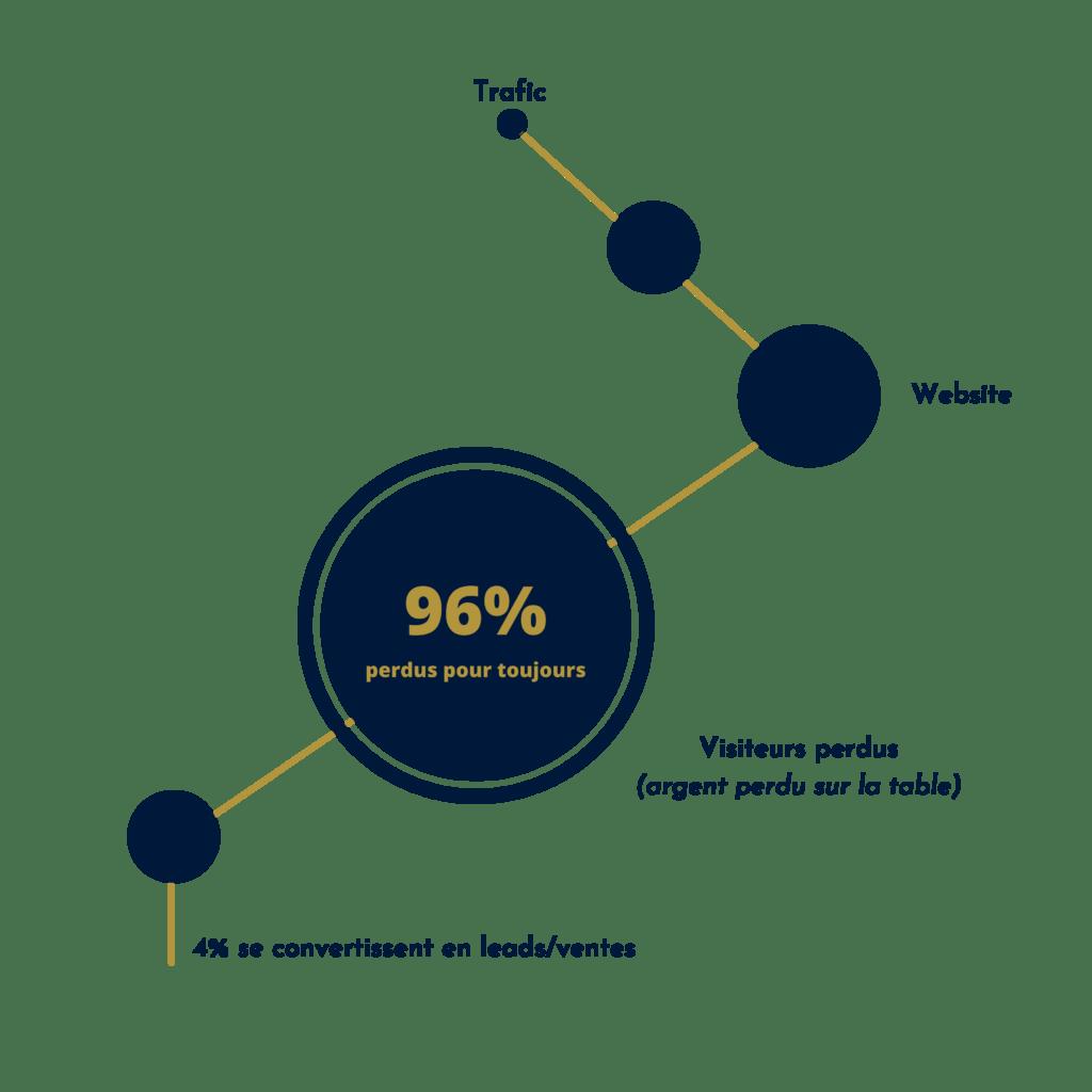 96% DES VISITEURS DES SITES WEB QUITTENT